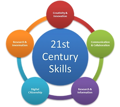 Msg4ece 21st Century Skills