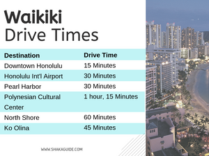 driving times waikiki beach to honolulu