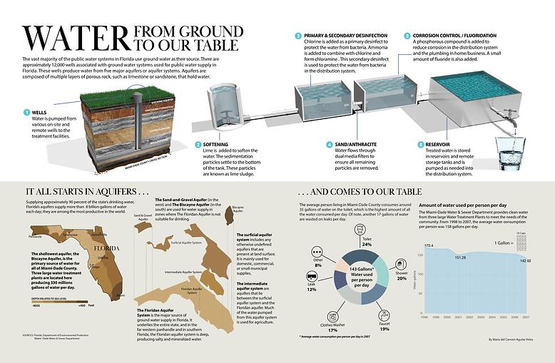 3d Water Treatment Process