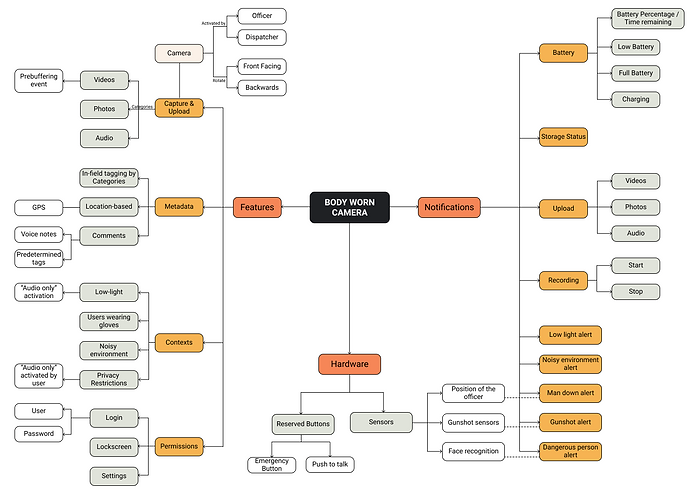 Concept Map Colored.png