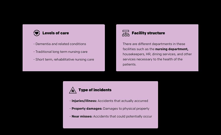 Nursing home facilities characteristics