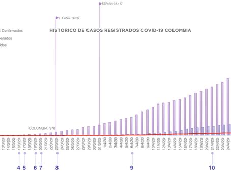 Evolución Emergencia Sanitaria Colombia