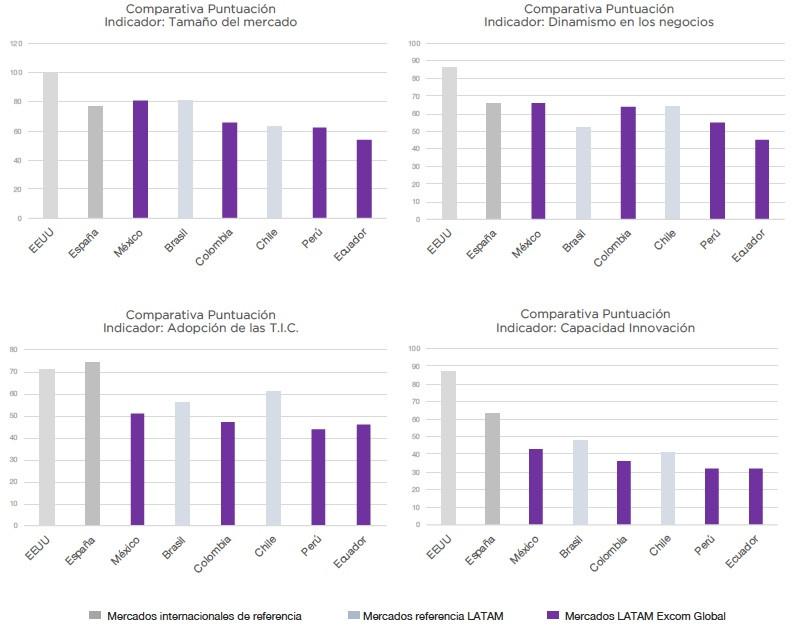 comparativa indicadores de competitividad Mexico, Colombia, Peru, Brasil