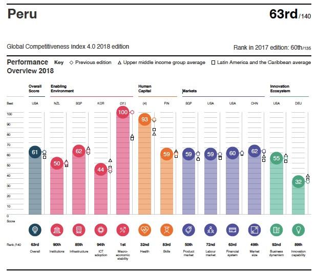 Perfil indice de competitividad 2018 Peru