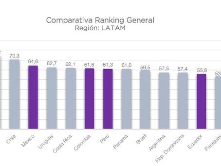 ¿Latinoamérica 4.0?  Desafíos y desempeño de sus economías según el índice de competitividad 2018