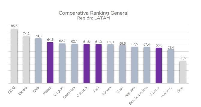 Comparativa ranking general indice de competitividad 2018 entre las principales economías de la región LATAM
