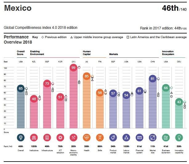 Perfil indice de competitividad 2018 México