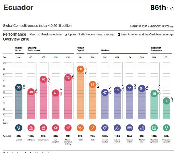 Perfil indice de competitividad 2018 Ecuador
