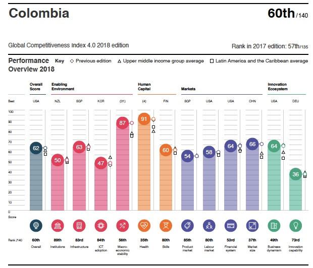Perfil indice de competitividad 2018 Colombia