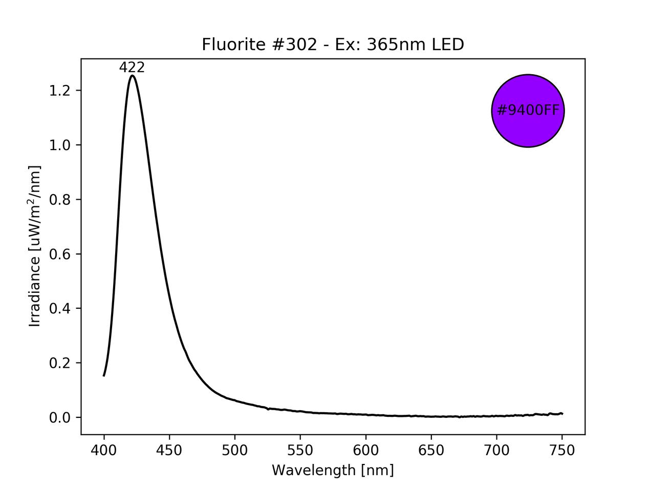 Fluorite fluorescence spectrum