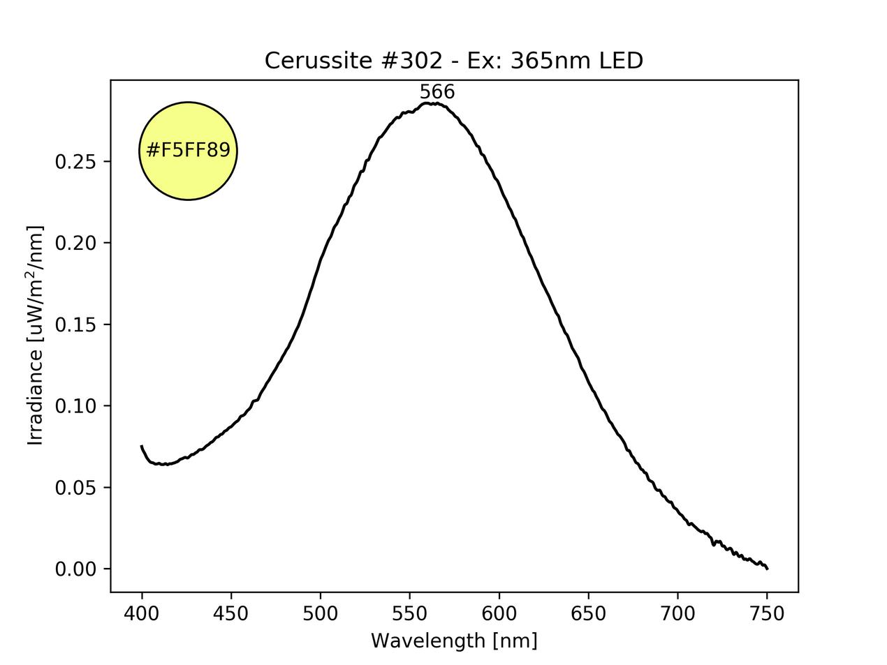 Cerussite fluorescence spectrum