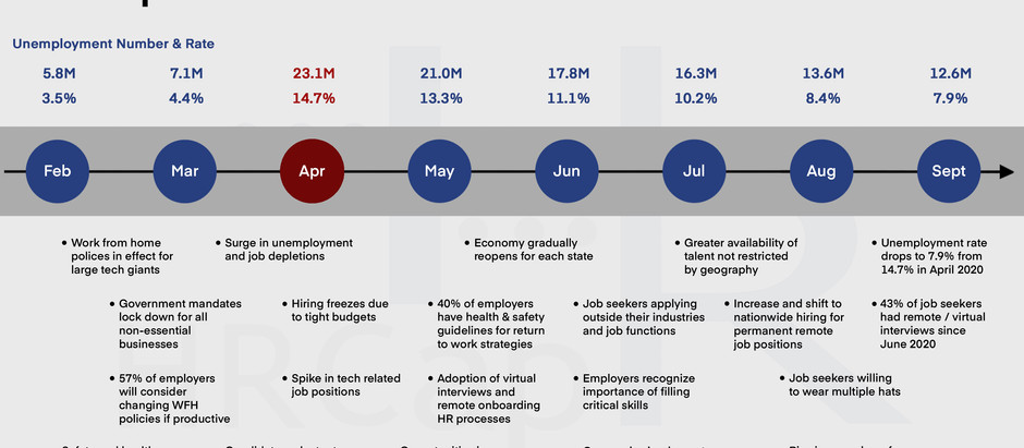 The Impact of COVID-19 on the Labor Market