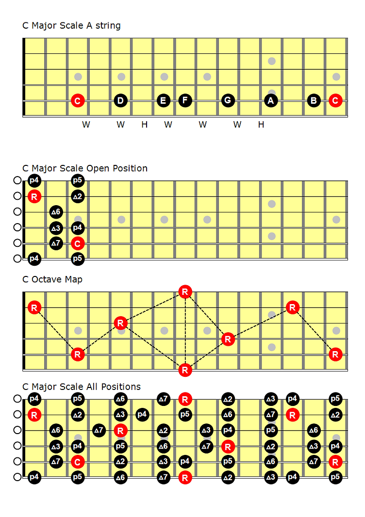 C Major Scale A String OCT ALL Pos.png