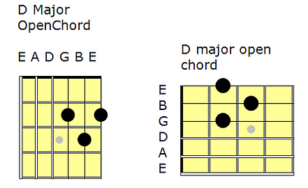 D Major open chord.PNG