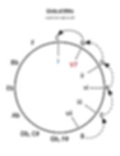 Circle of 5ths diagram vii iii vi ii V7