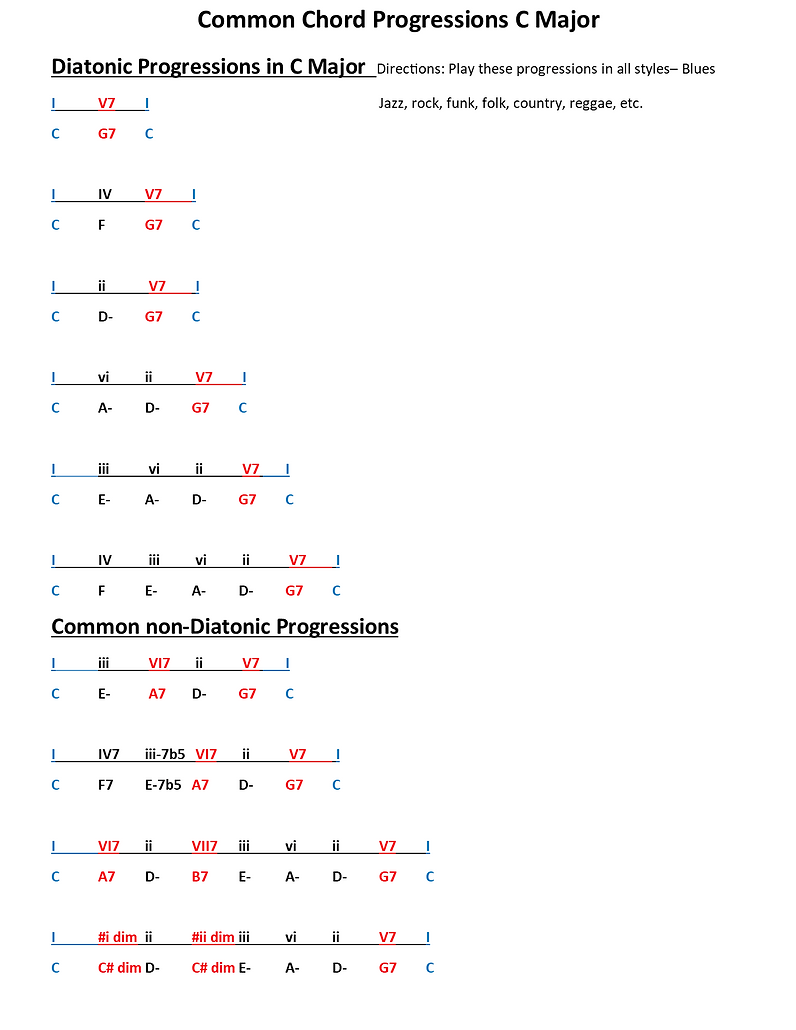 Common Chord Progressions C Major PNG.pn