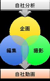 学びの体系.png