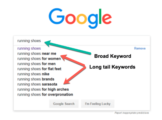 keywords example