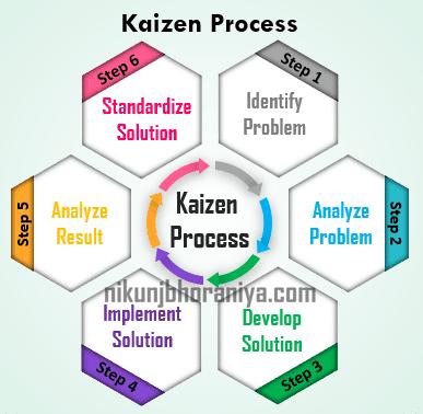 Agile Kaizen Culture Co-creation
