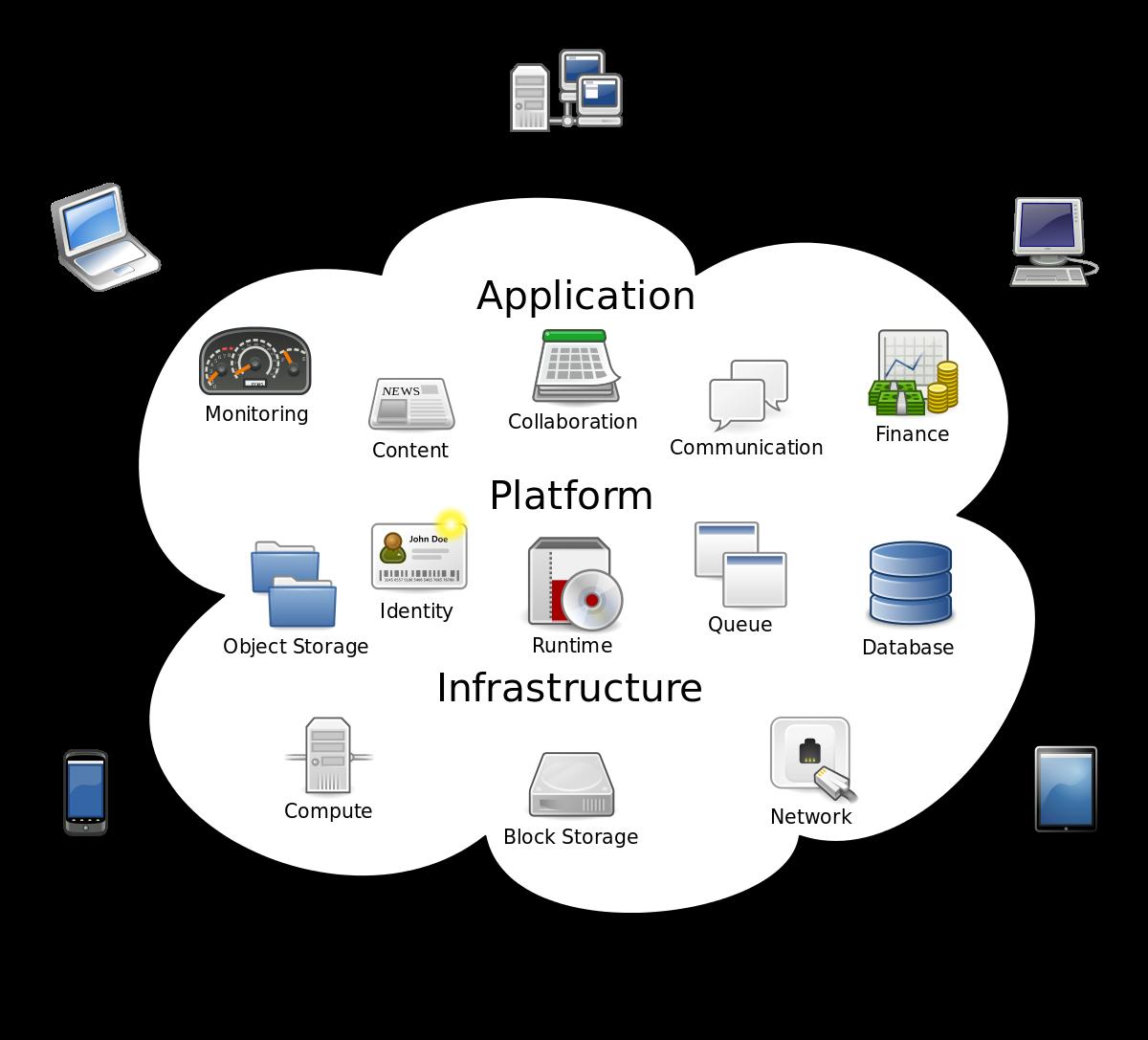 Digital Transformation: Cloud, AI, ML...