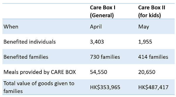 CareBox table.PNG