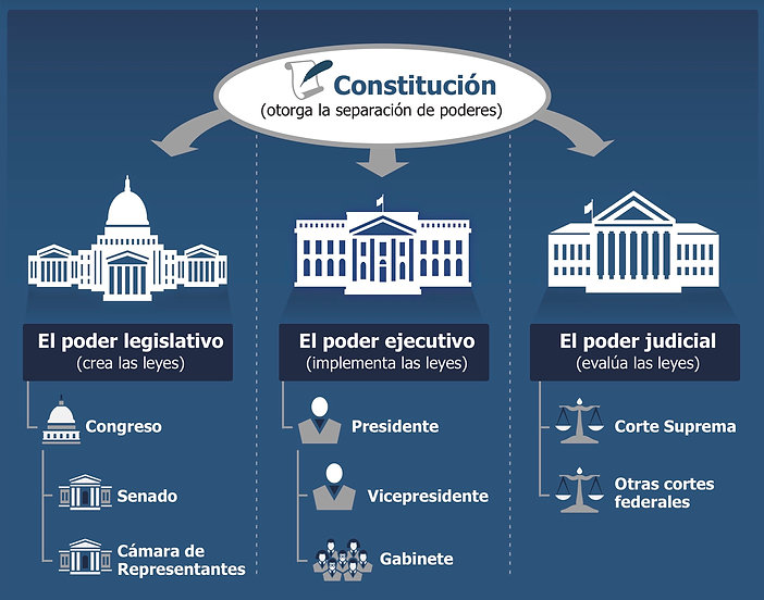 Gobierno_Government_Branches_Infographic