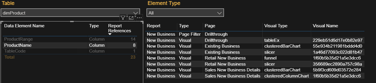 Identify exactly where data elements are referenced in one or many reports.