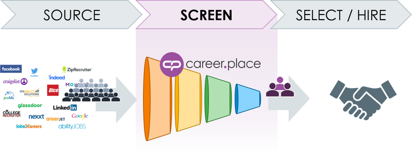 Career.Place fit in HRTech