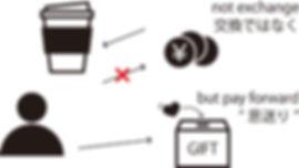 ギフトコーヒー 模式図.jpg