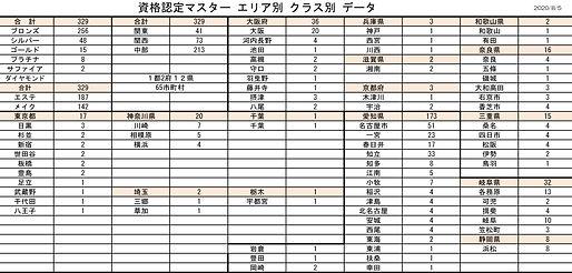 資格認定マスター エリア別 クラス別 データ 2020.8.jpg