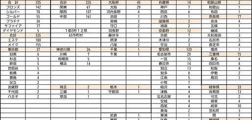 認定マスター 地域別 クラス別 データ 2021.5.6.jpg