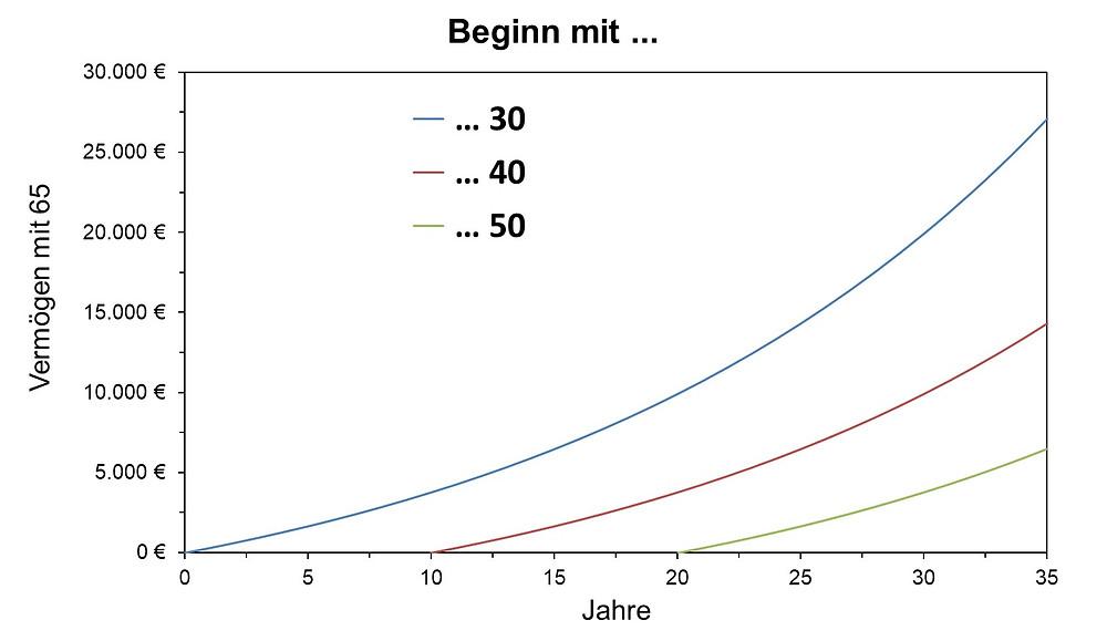 Bild 1: Das Vermögen mit 65 bei einen monatlichen Sparbetrag von 25€ und einer Rendite von 5% p.a.