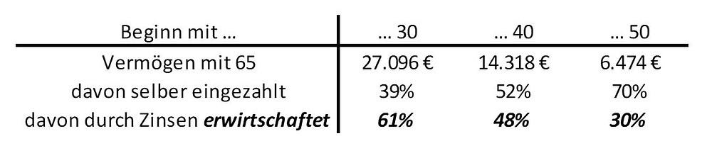 Bild 2: Das Vermögen mit 65 und wie viel Prozent davon selber eingezahlt und wie viel Prozent davon erwirtschaftet wurden