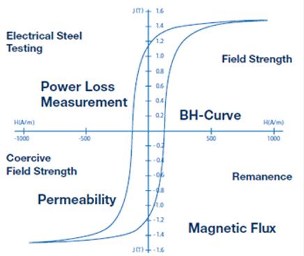 Brockhaud Measurements