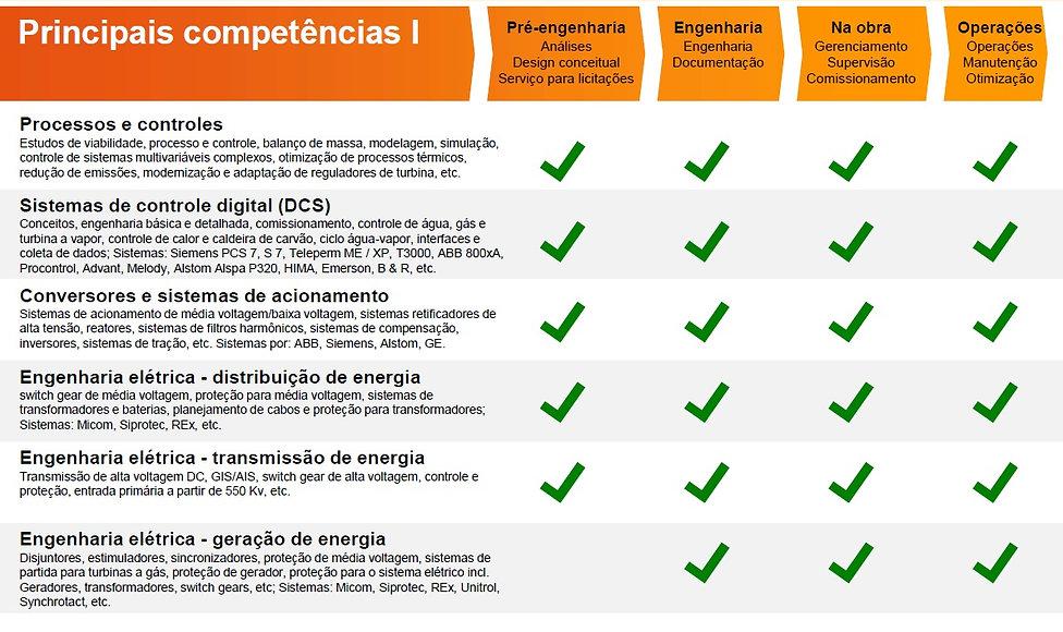 Principais competencias 1 - INP
