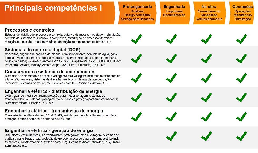 serviços inp brasil