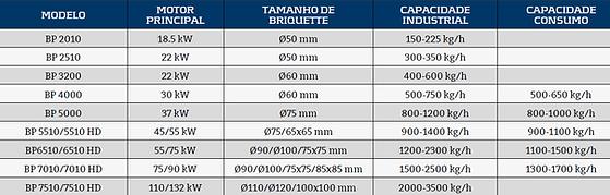 Tabela CF