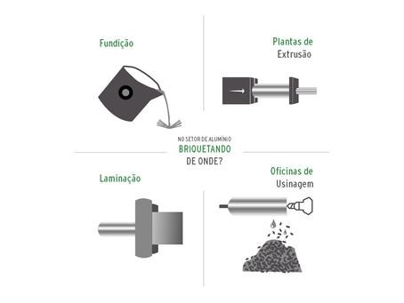 Ciclo de alumínio: Usinagem, Briquetagem e Fusão