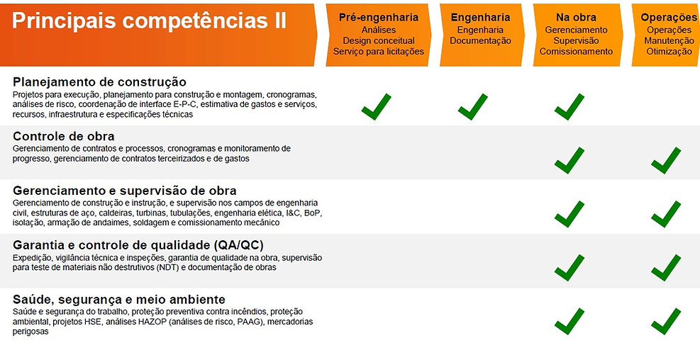 Principais competencias 2 - INP