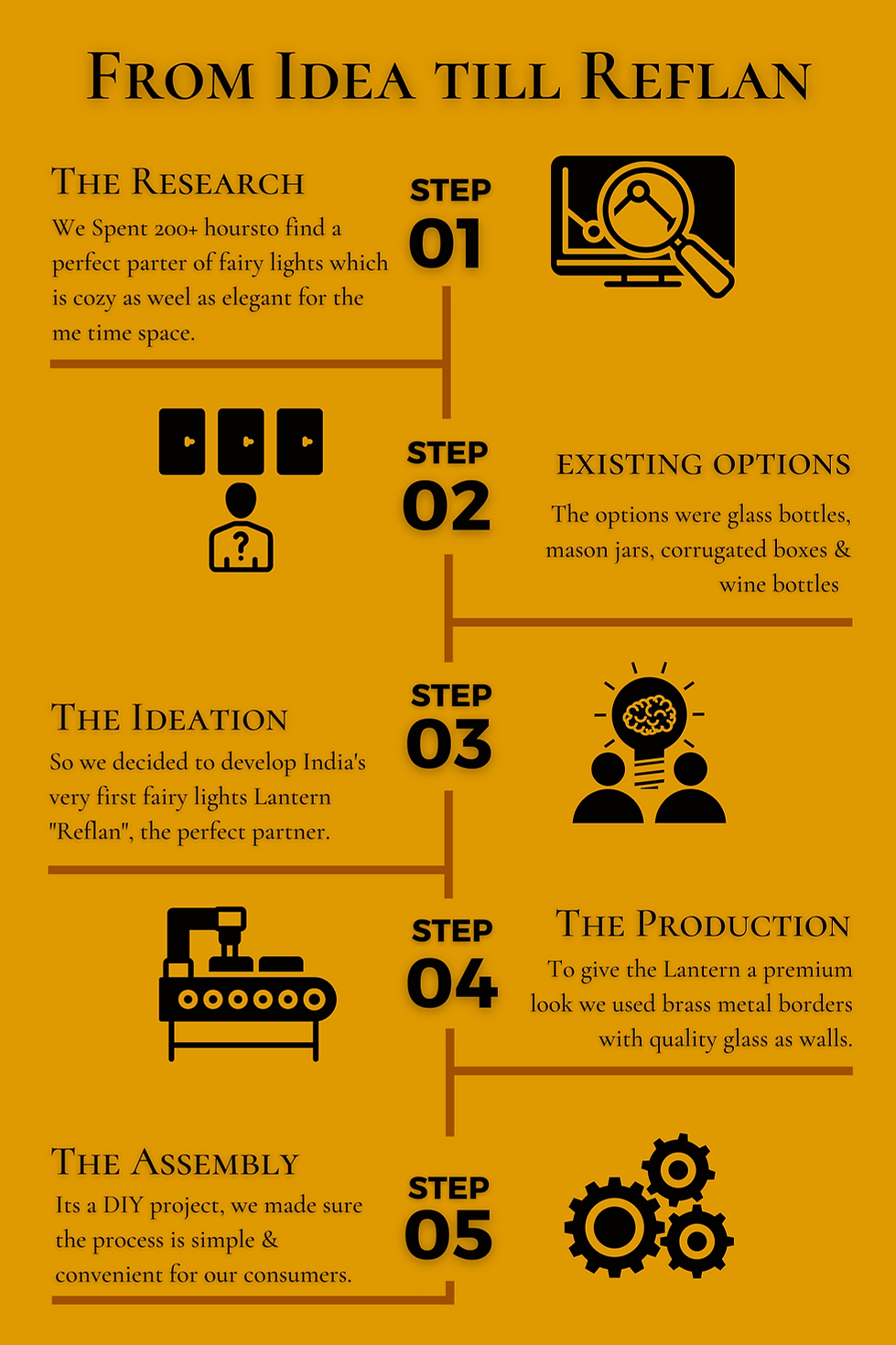 Yellow Design Process Blog Graphic.png