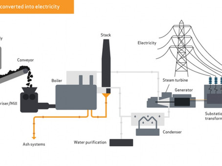 Converting Coal to Electricity