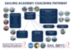 Sailing Academy Learning Pathway.JPG