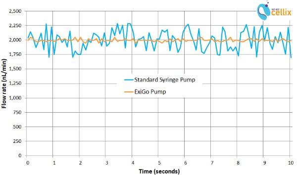 Flow stability of ExiGo vs standard syringe pump