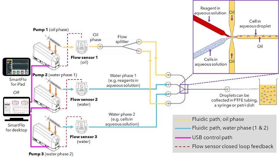 Droplet Generation_Flow-focusing set-up2