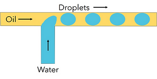 Cross-flow droplet generation.png