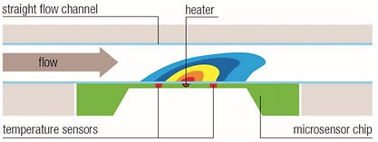 Flow Sensor_How does it work_Thermal.jpg