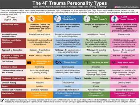 Complex Trauma: Survival Stategies