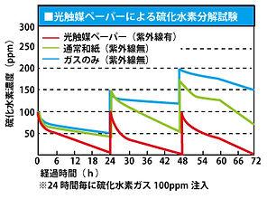 グラフ_硫化水素.jpg