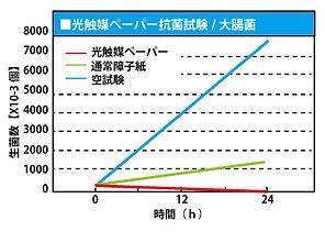 グラフ_大腸菌.jpg