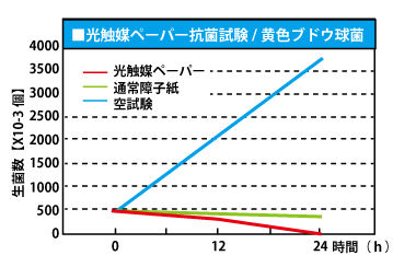グラフ_ブドウ球菌.jpg
